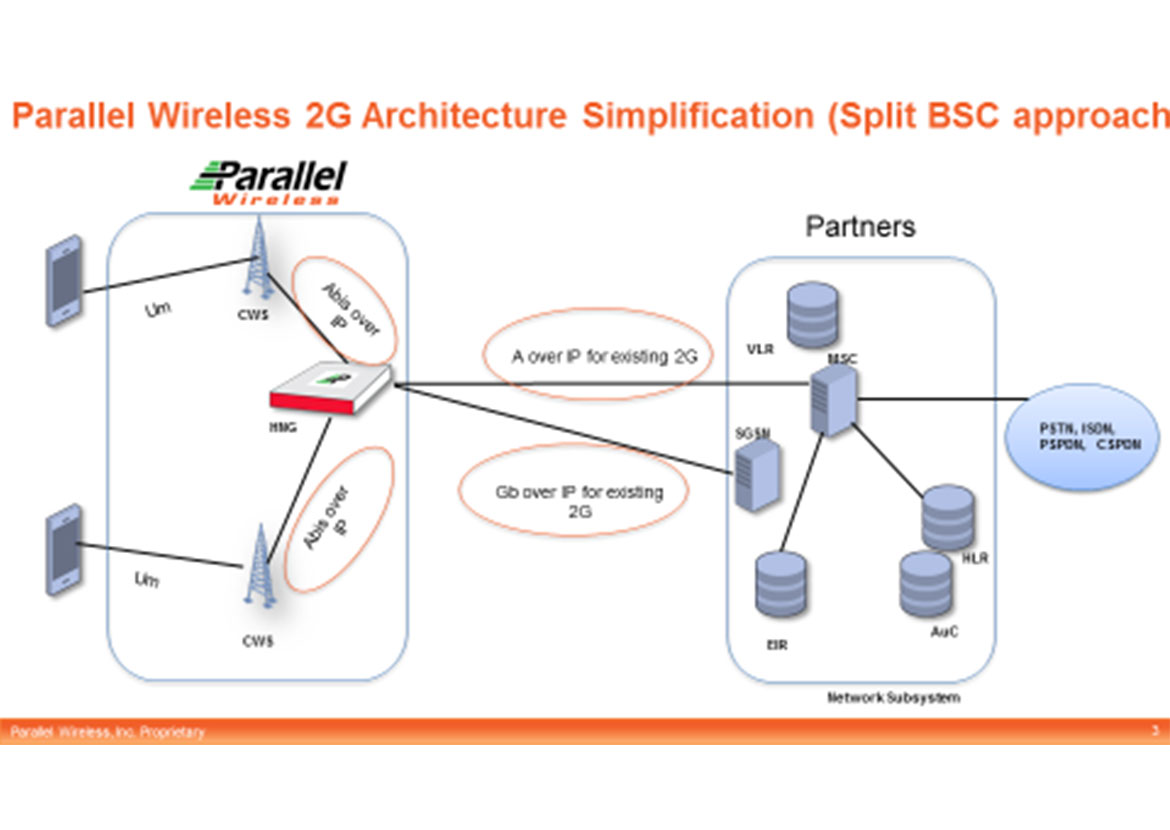 2G Architecture Simplification graph