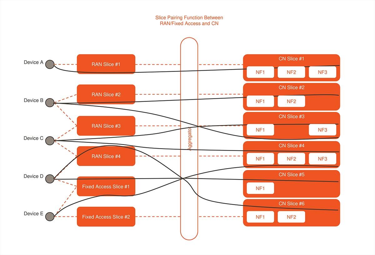 End2End-NetworkSlicing