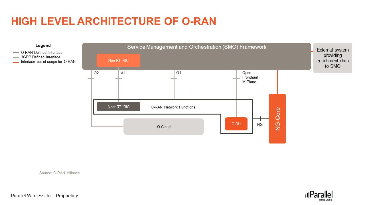 High-Level-architecture-of-o-ran-Figure4