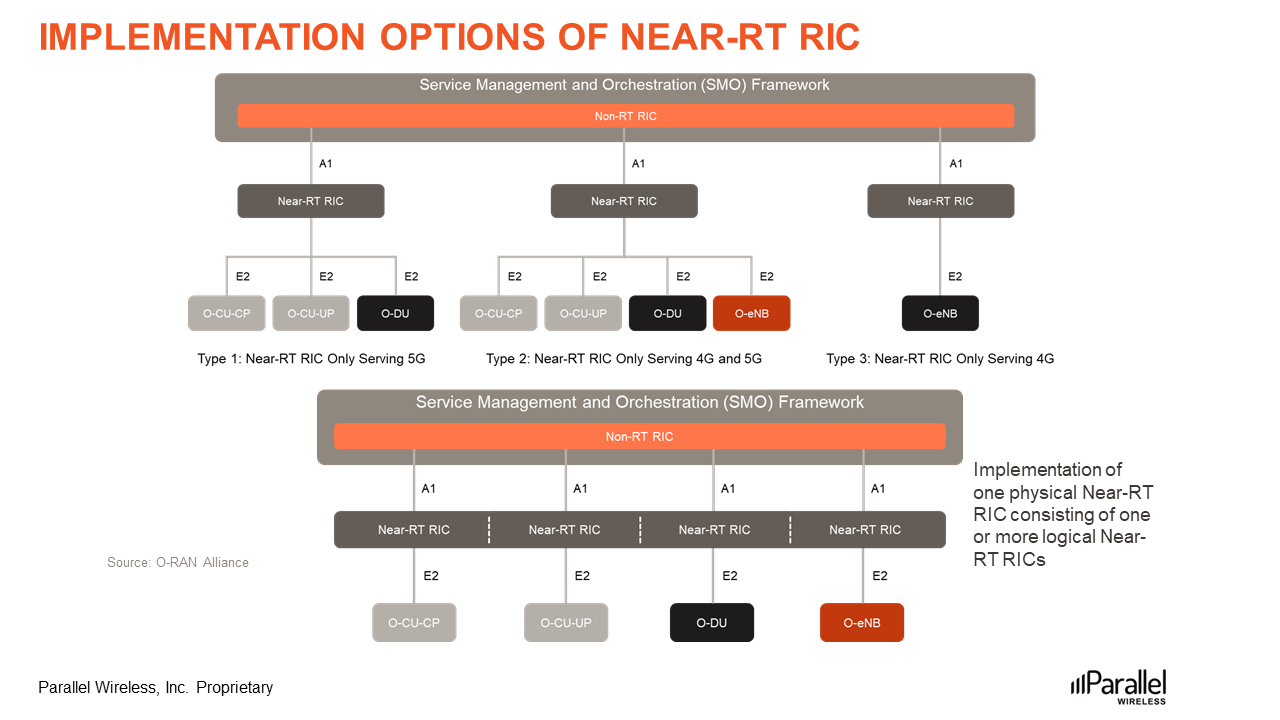 Implementation-Options-of-Near-RT-RIC-Figure6