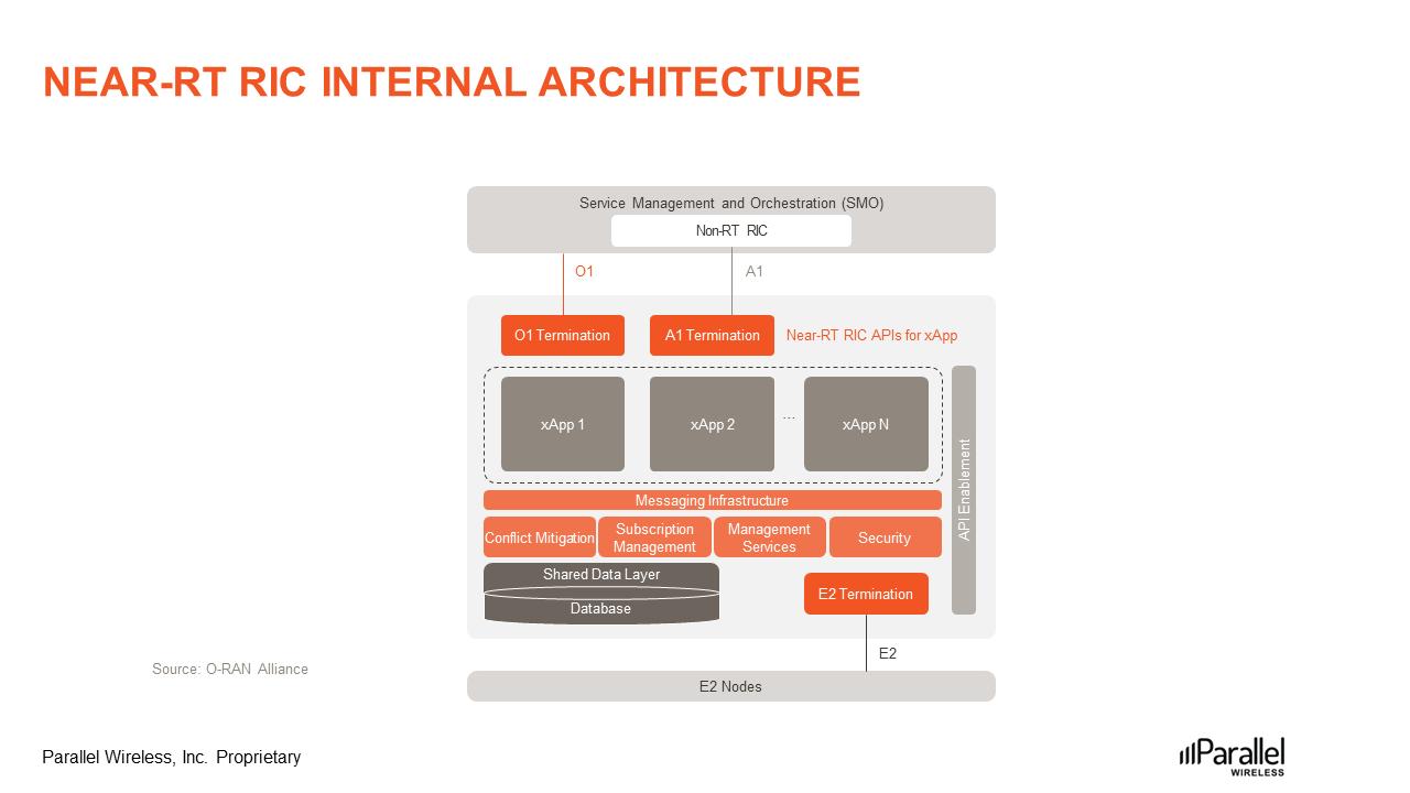Near-RT-RIC-Internal-Architecture-Figre3