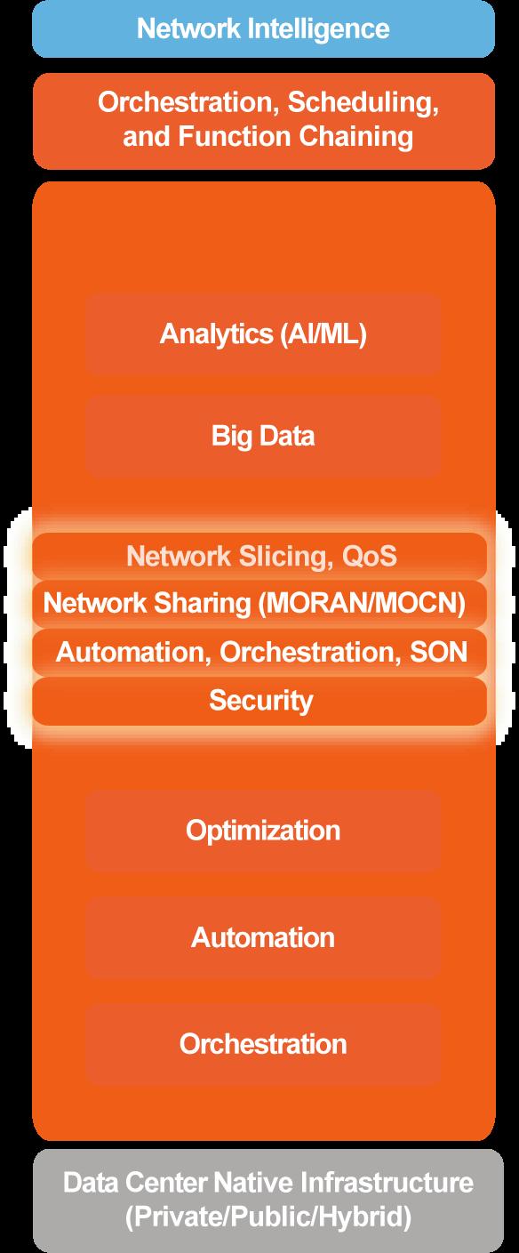 NetworkIntelligence