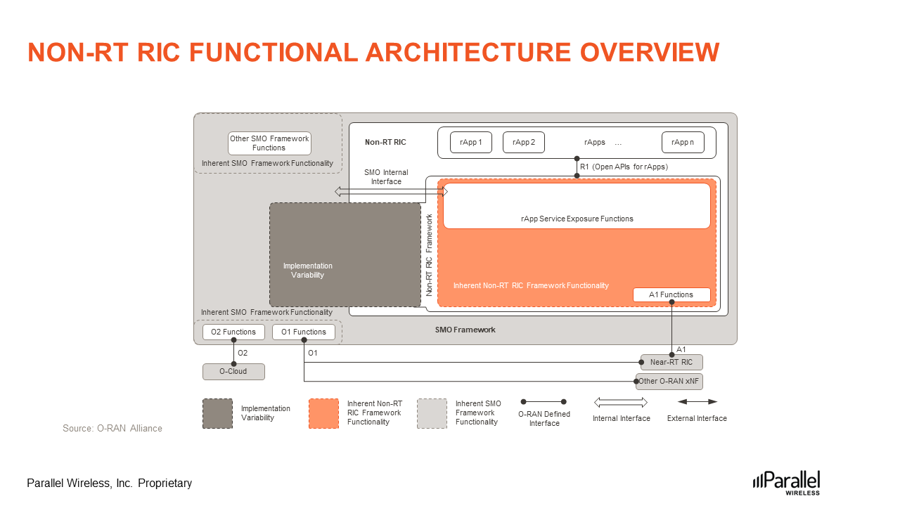 Non-RT-RIC-Functional-Architecture-Overview-Figure5