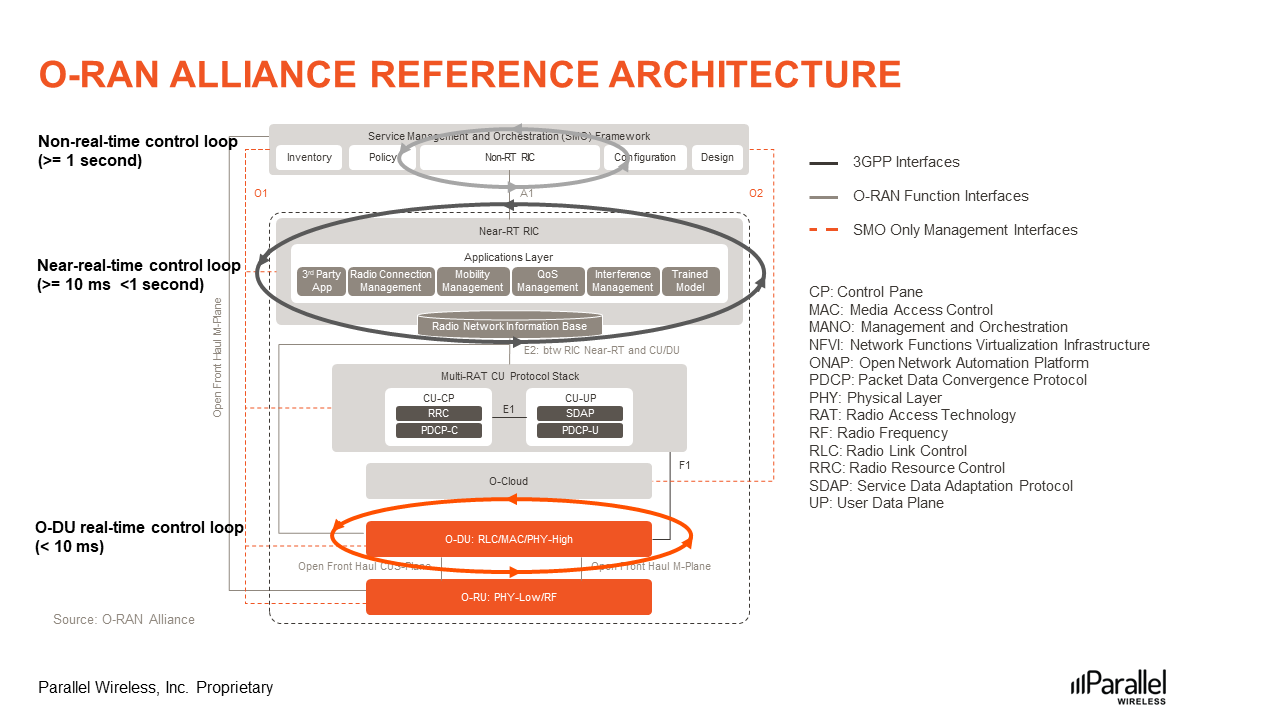 O-RAN-Alliance-Reference-Architecture-Figure1