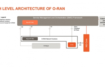 ORAN High Level Architecture