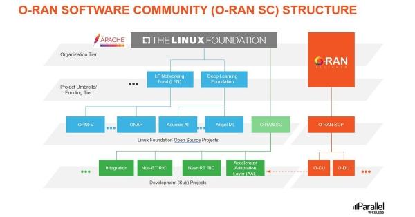 O-RAN Software Community (O-RAN SC) Structure