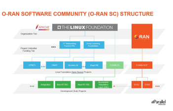 O-RAN Software Community Structure
