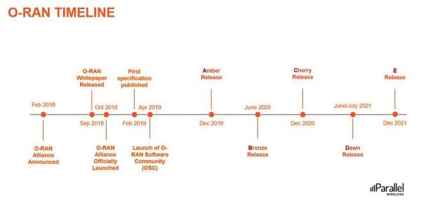 O-RAN Timeline