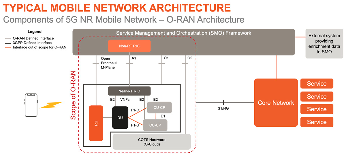 ORAN components of 5GR mobile network