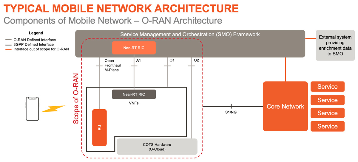 ORAN components of mobile network