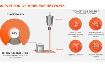 RAN Portion of Wireless Network