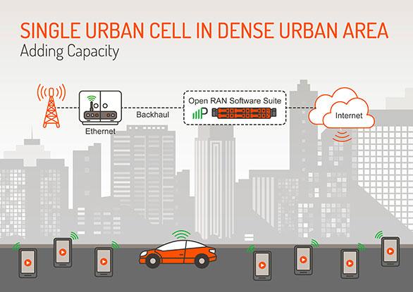 Single Cell Urban Cell in Dense Urban Area