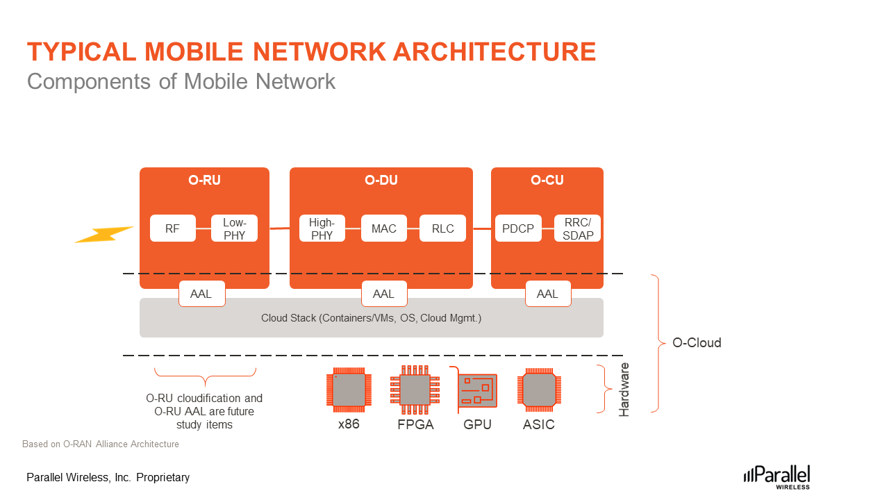 Typical-Mobile-Network-Architecture-figure2