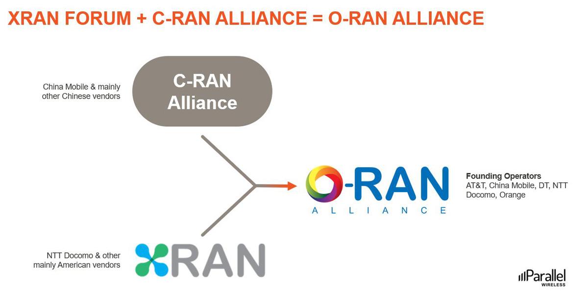 XRAN Forum + C-RAN Alliance = O-RAN Alliance