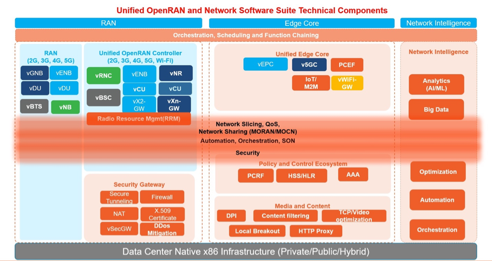 Figure 1: Unified OpenRAN and Network Software Suite
