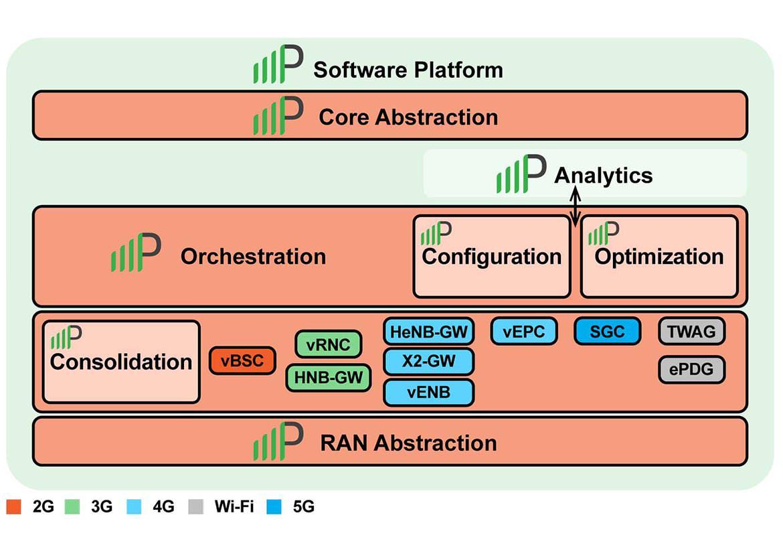 software platform graph