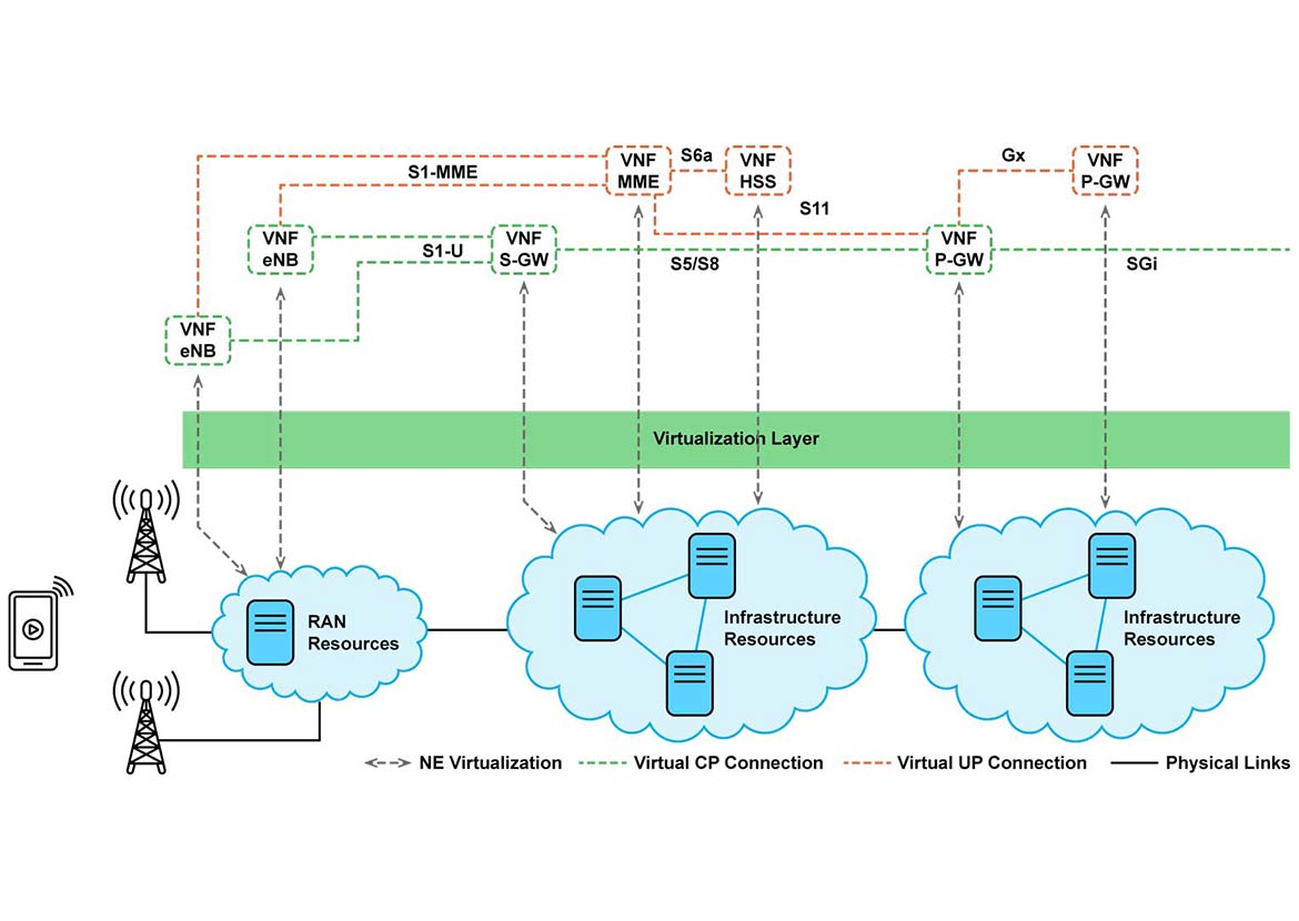 virtualization layer